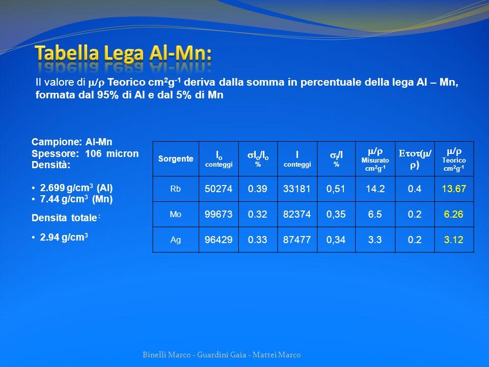 Tabella Lega Al-Mn: Il valore di m/r Teorico cm2g-1 deriva dalla somma in percentuale della lega Al – Mn, formata dal 95% di Al e dal 5% di Mn.