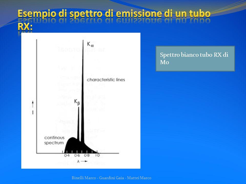 Esempio di spettro di emissione di un tubo RX:
