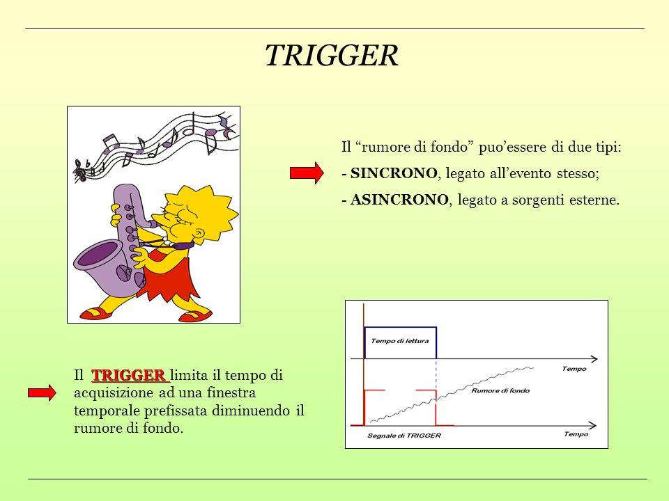 TRIGGER Il rumore di fondo puo'essere di due tipi: