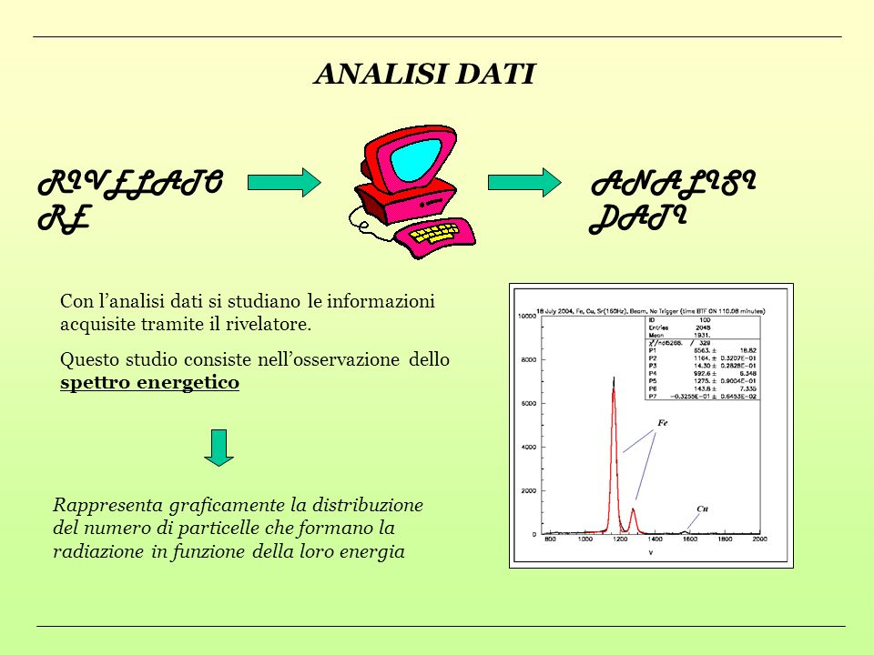 ANALISI DATI RIVELATORE ANALISI DATI