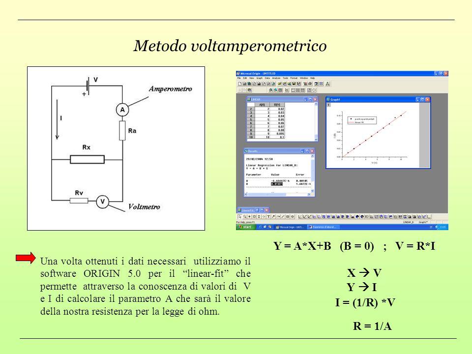 Metodo voltamperometrico