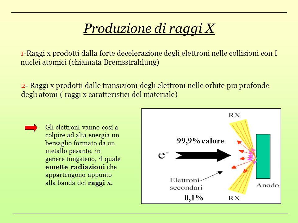 Produzione di raggi X 99,9% calore 0,1%