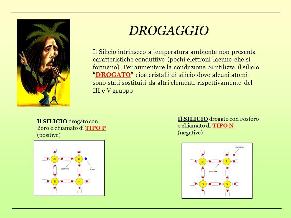 DROGAGGIO