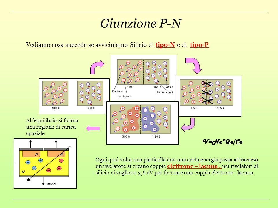 Giunzione P-N V=Ne*Qe/Co
