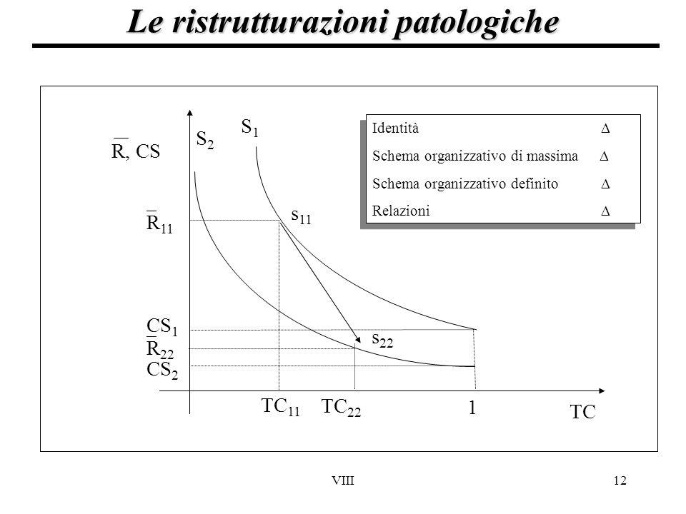 Le ristrutturazioni patologiche