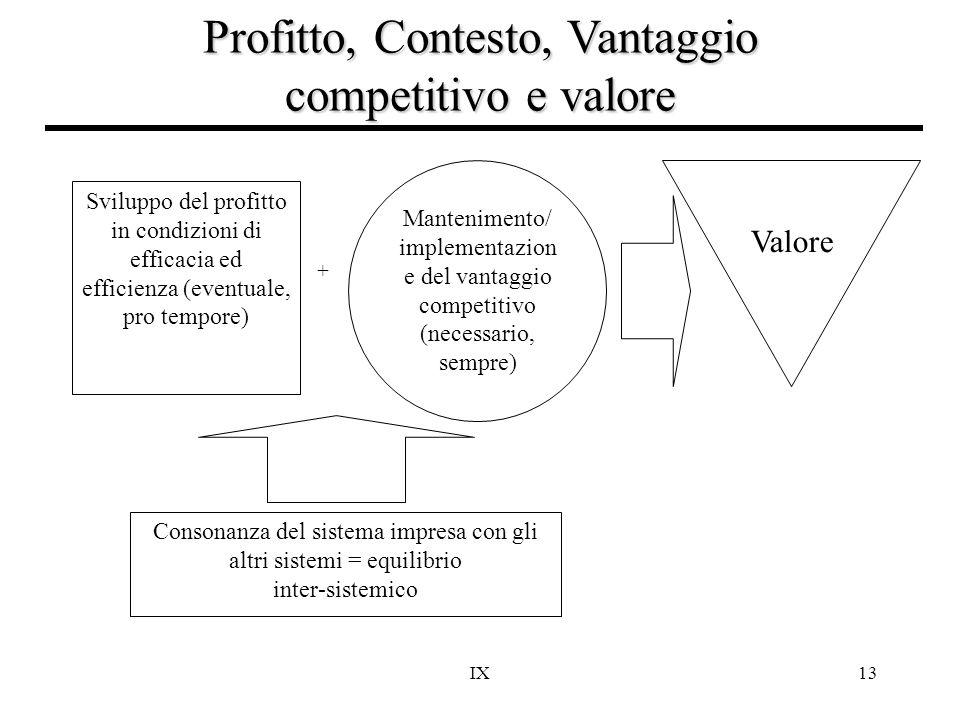 Profitto, Contesto, Vantaggio competitivo e valore