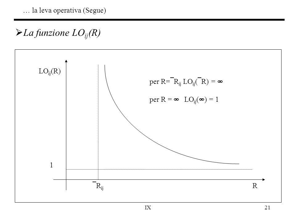 La funzione LOij(R) … la leva operativa (Segue) LOij(R) R 1 Rij