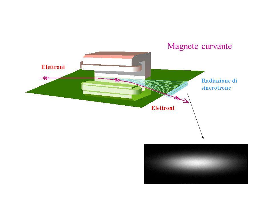 Elettroni Radiazione di sincrotrone Magnete curvante