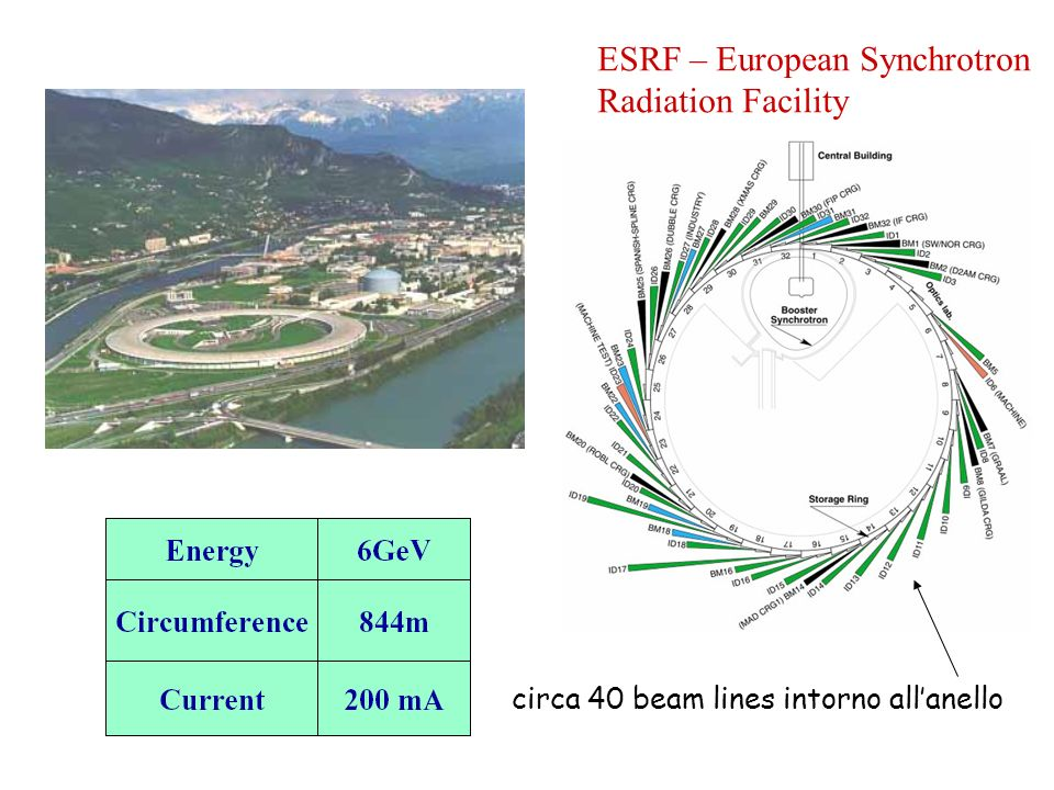ESRF – European Synchrotron Radiation Facility