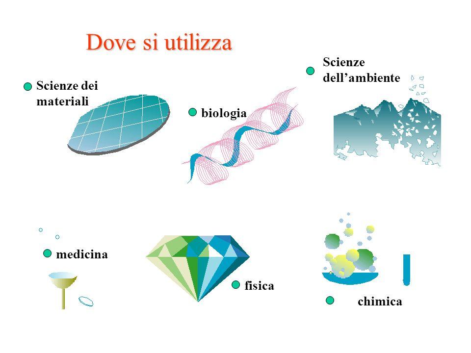 Dove si utilizza Scienze dell'ambiente Scienze dei materiali biologia