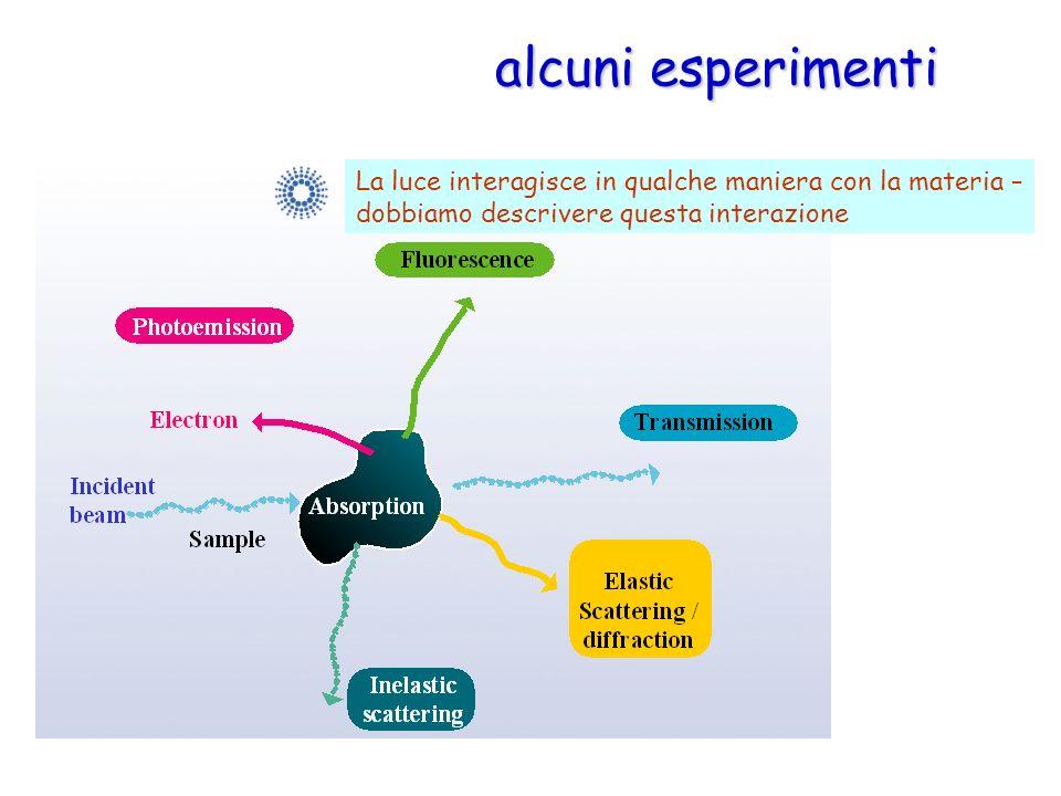 alcuni esperimenti La luce interagisce in qualche maniera con la materia – dobbiamo descrivere questa interazione.