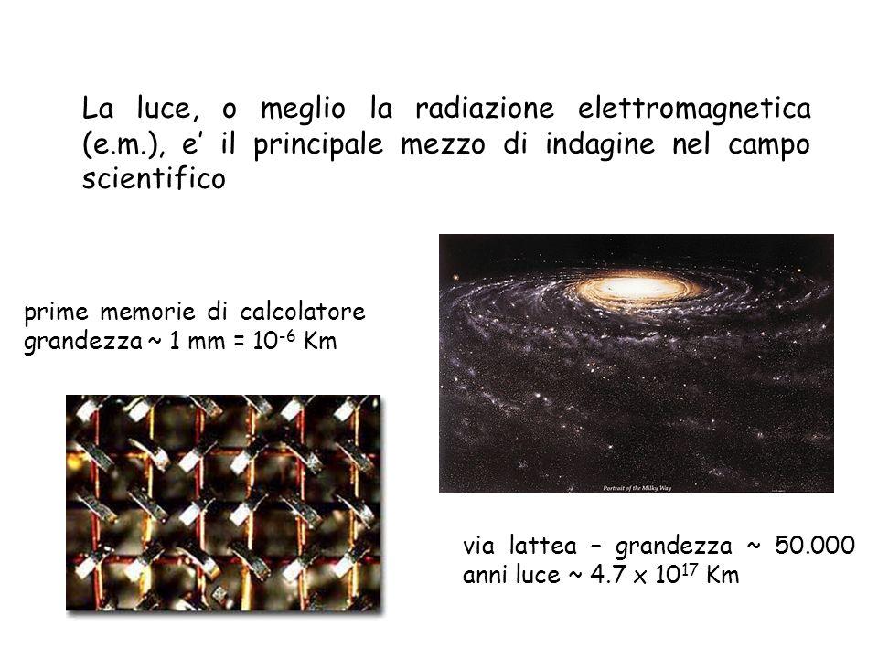 La luce, o meglio la radiazione elettromagnetica (e. m