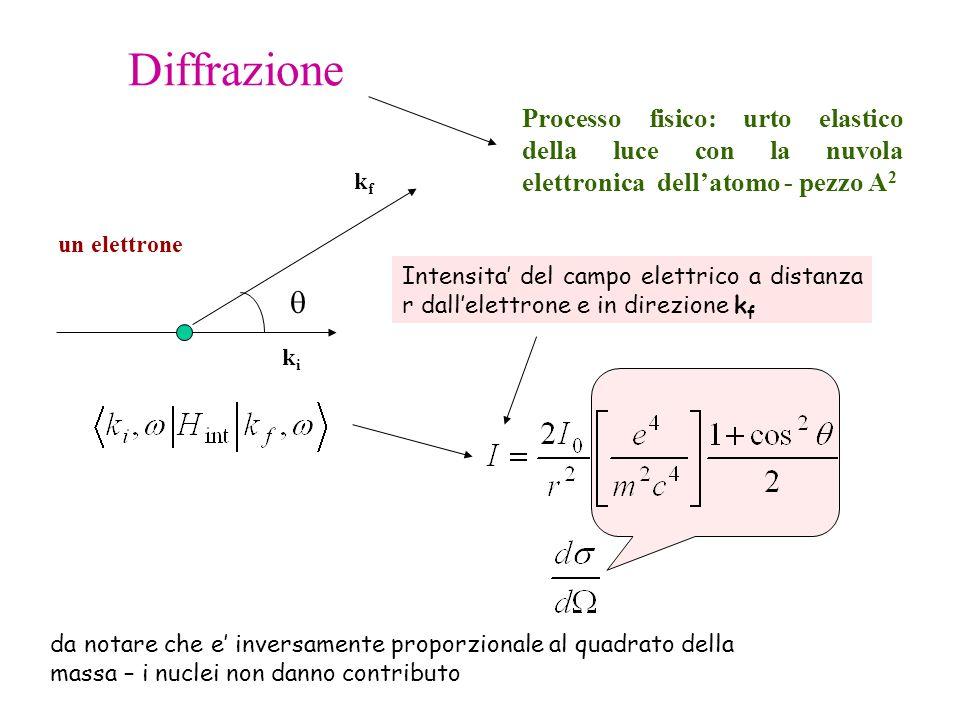 Diffrazione Processo fisico: urto elastico della luce con la nuvola elettronica dell'atomo - pezzo A2.