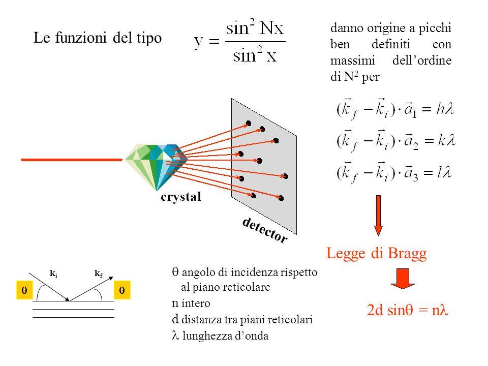 Le funzioni del tipo Legge di Bragg 2d sinq = nl