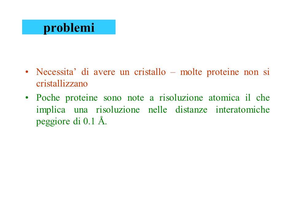 problemi Necessita' di avere un cristallo – molte proteine non si cristallizzano.