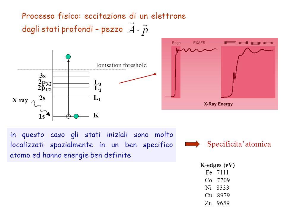 Processo fisico: eccitazione di un elettrone dagli stati profondi – pezzo