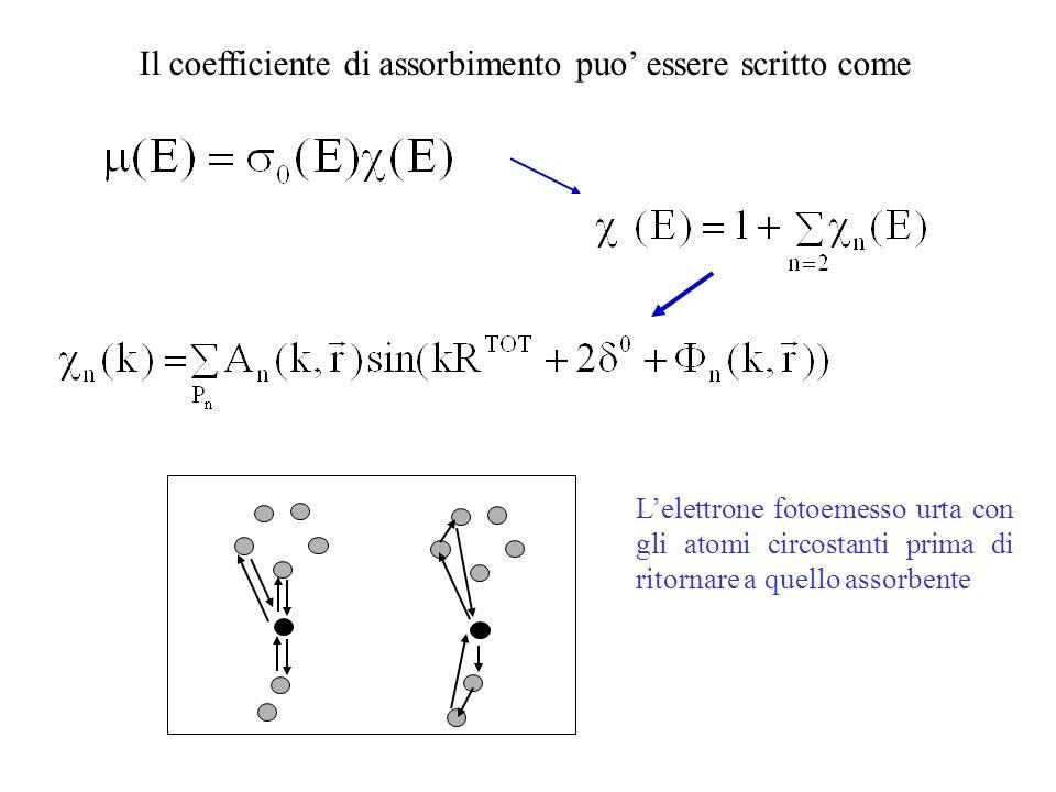 Il coefficiente di assorbimento puo' essere scritto come