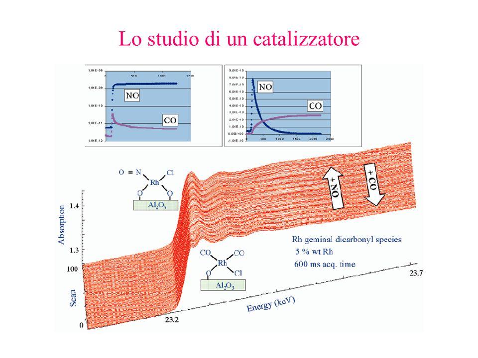 Lo studio di un catalizzatore