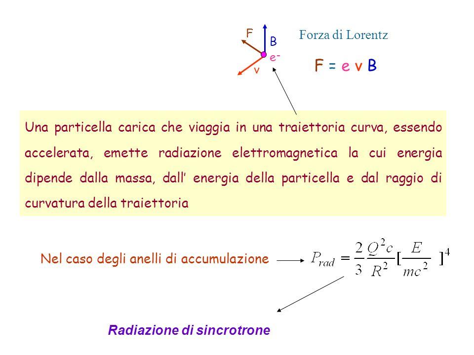 Forza di Lorentz F = e v B. B. v. F. e-