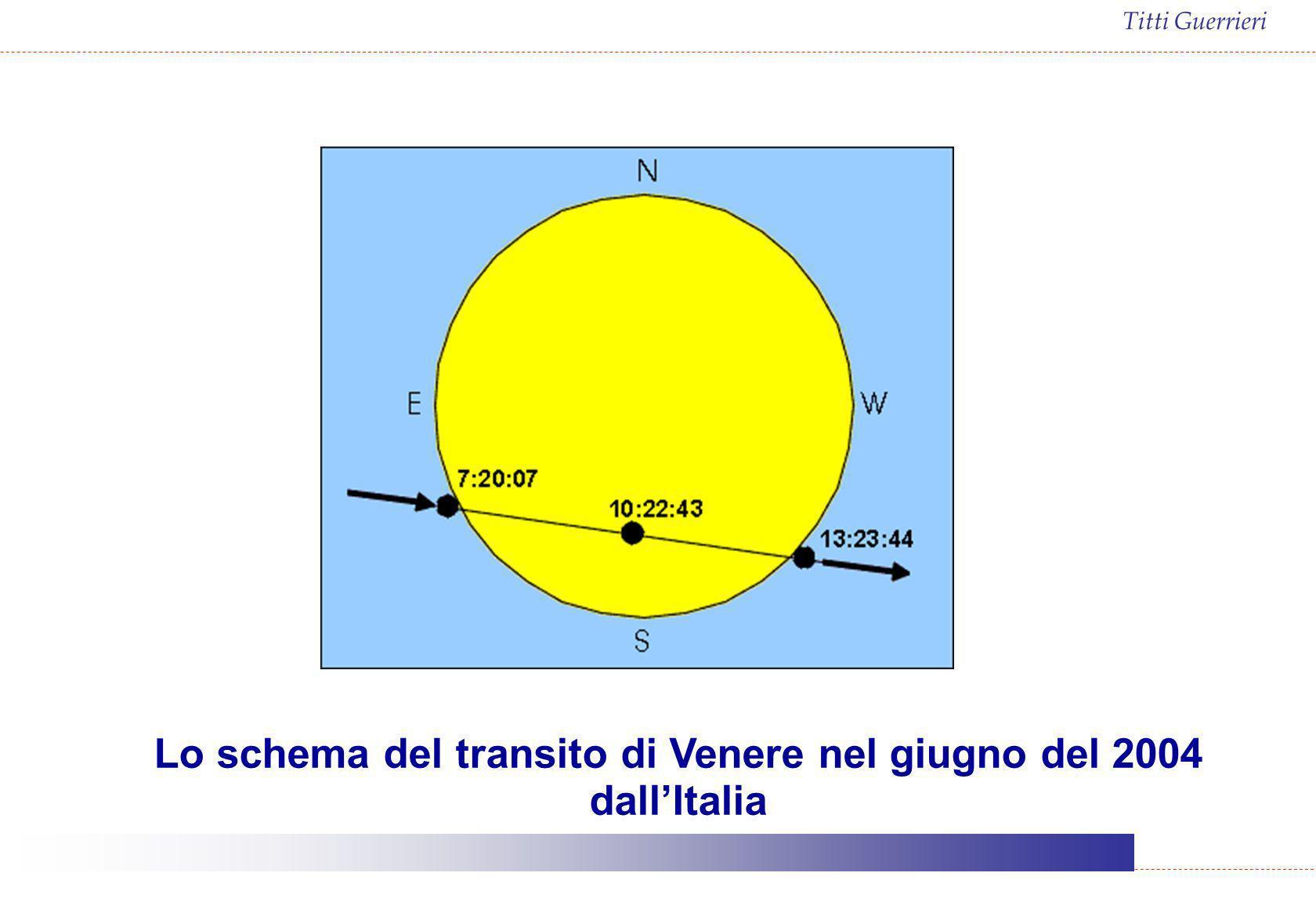 Lo schema del transito di Venere nel giugno del 2004 dall'Italia