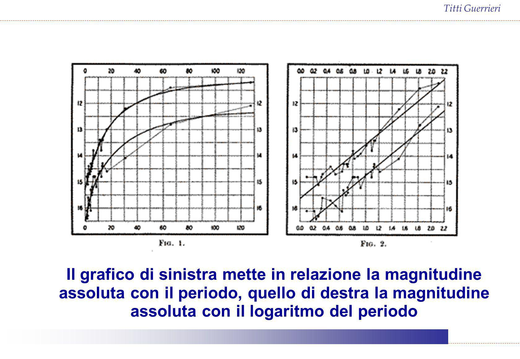 Il grafico di sinistra mette in relazione la magnitudine assoluta con il periodo, quello di destra la magnitudine assoluta con il logaritmo del periodo