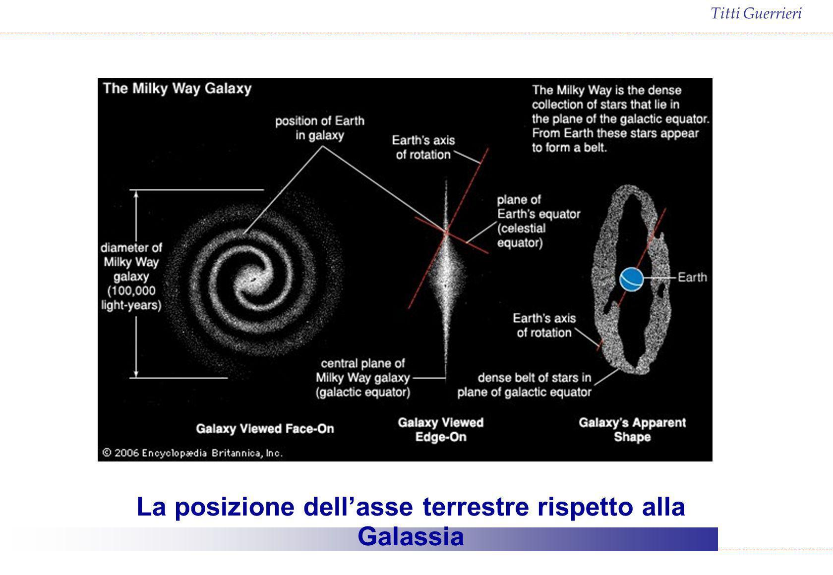 La posizione dell'asse terrestre rispetto alla Galassia