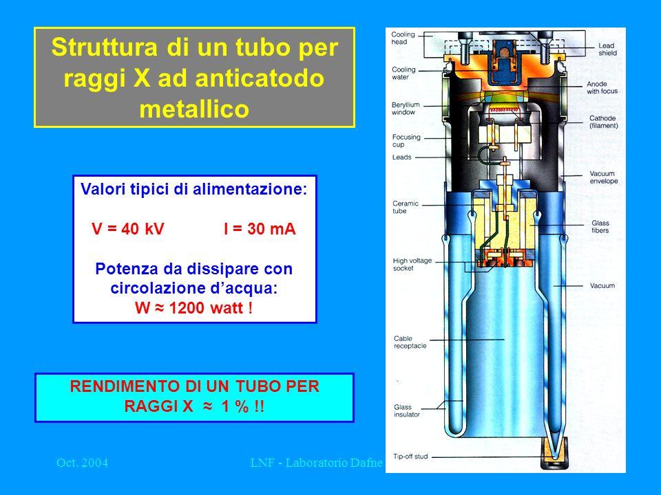 Struttura di un tubo per raggi X ad anticatodo metallico