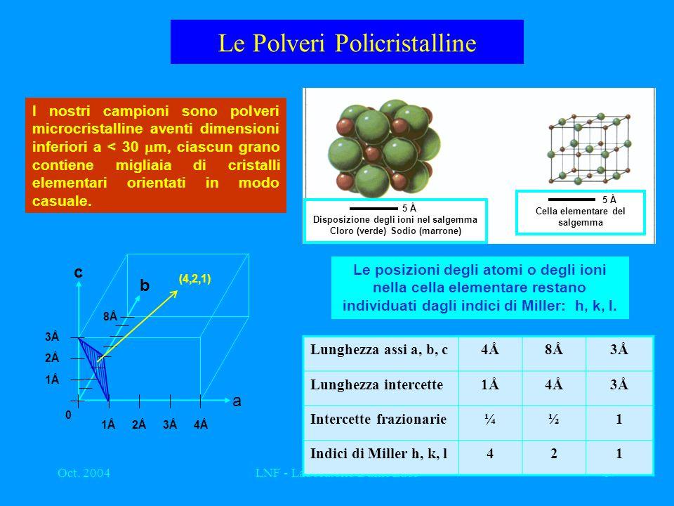 Le Polveri Policristalline