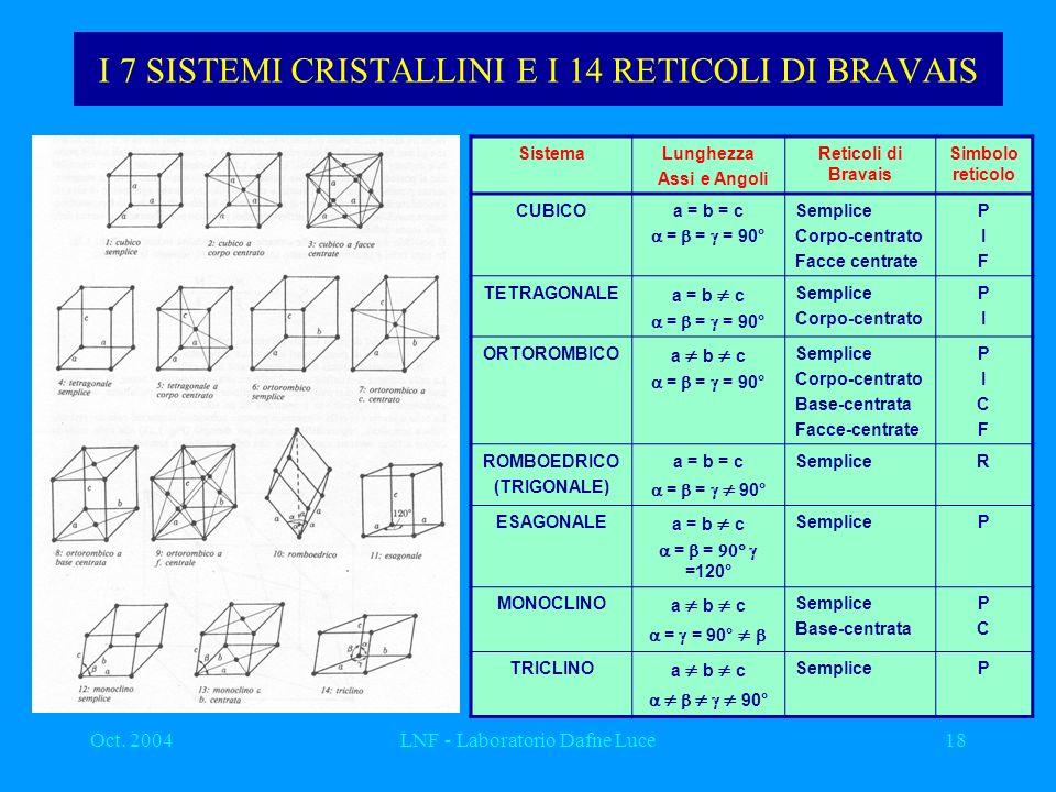 I 7 SISTEMI CRISTALLINI E I 14 RETICOLI DI BRAVAIS