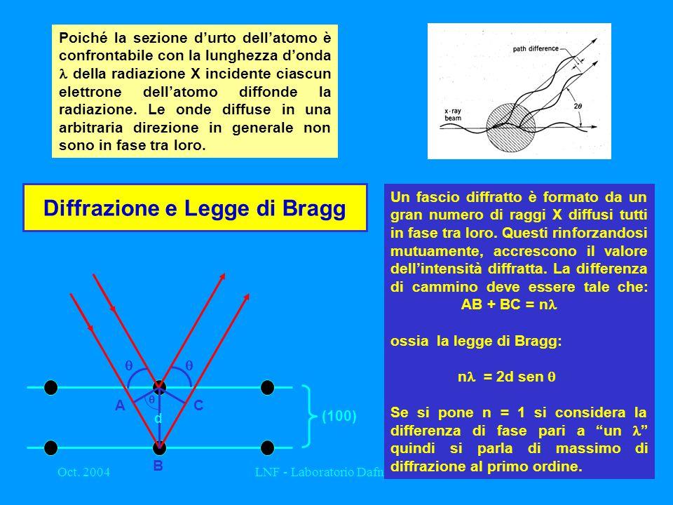 Diffrazione e Legge di Bragg