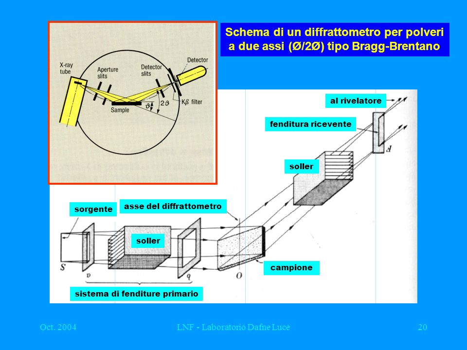 Schema di un diffrattometro per polveri