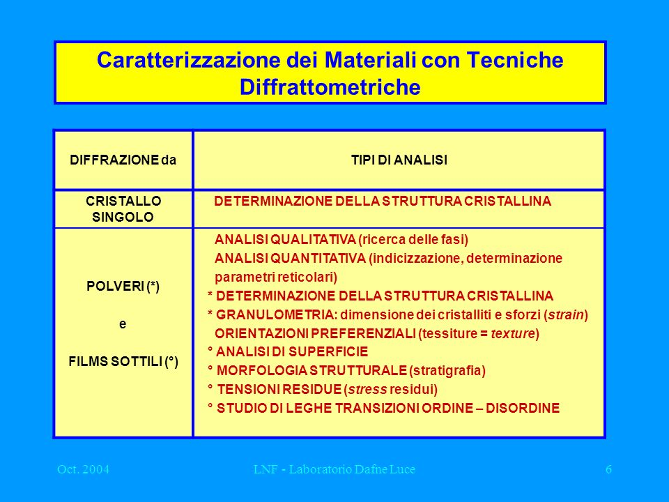 Caratterizzazione dei Materiali con Tecniche Diffrattometriche