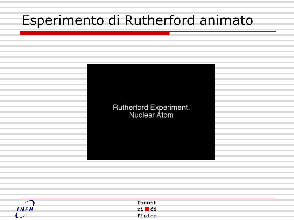 Esperimento di Rutherford animato