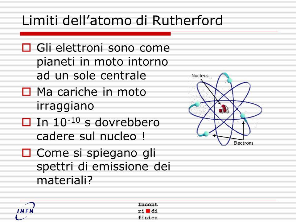 Limiti dell'atomo di Rutherford
