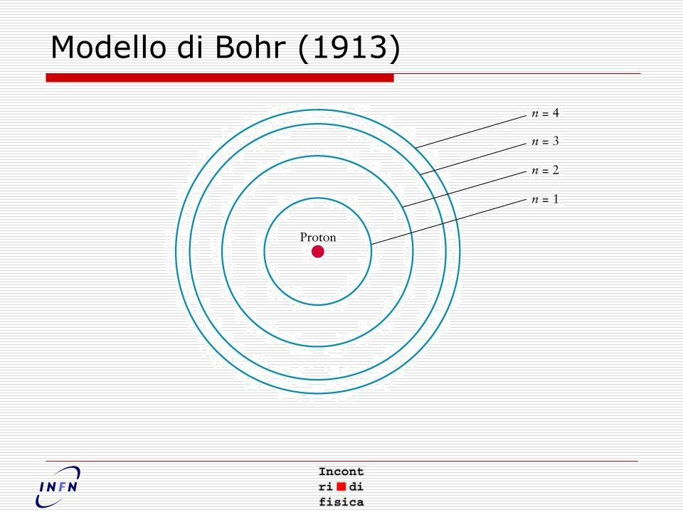 Modello di Bohr (1913)