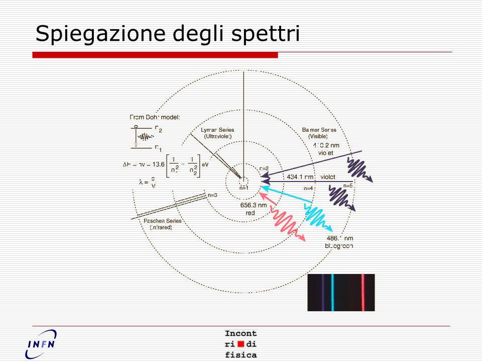Spiegazione degli spettri