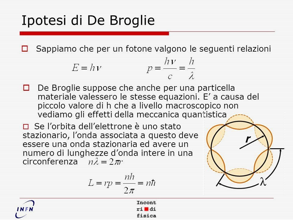 Ipotesi di De Broglie Sappiamo che per un fotone valgono le seguenti relazioni.