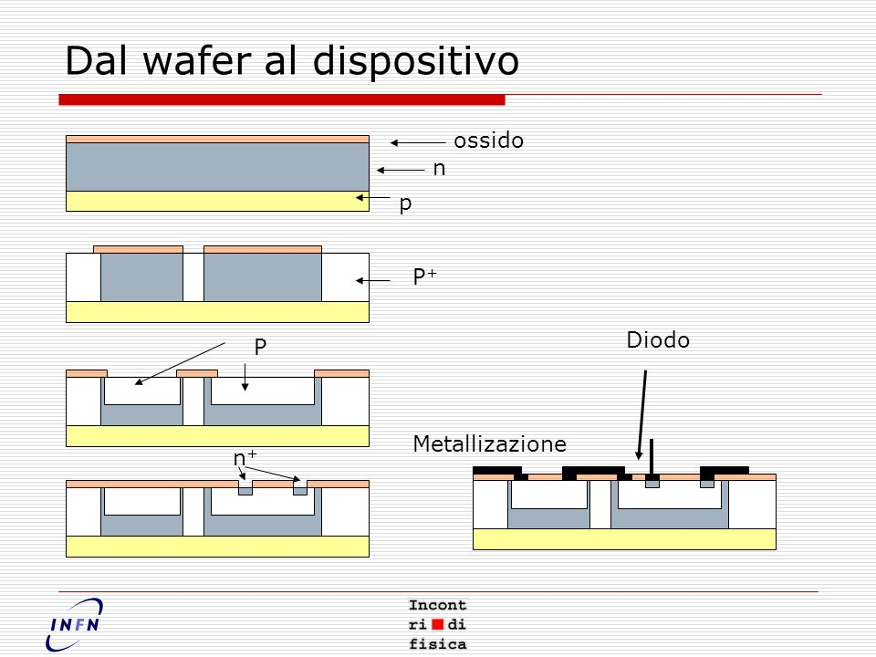 Dal wafer al dispositivo