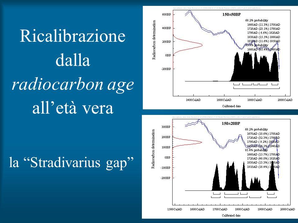 Ricalibrazione dalla radiocarbon age all'età vera