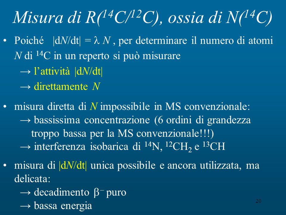 Misura di R(14C/12C), ossia di N(14C)