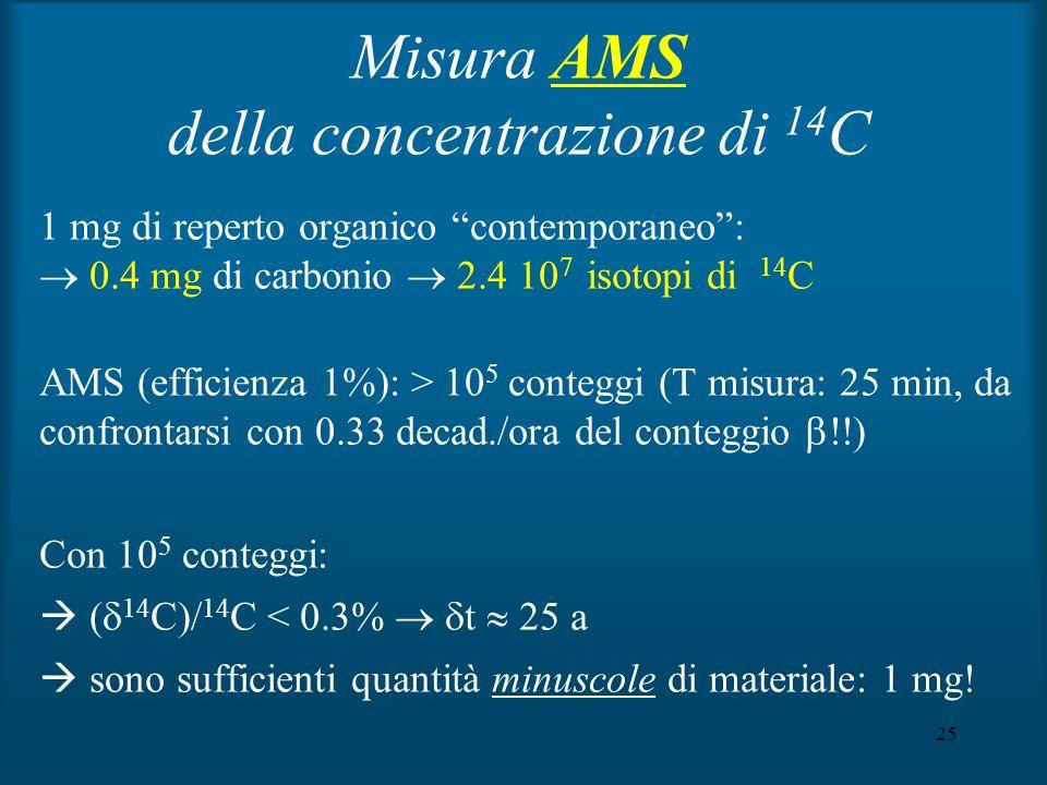 Misura AMS della concentrazione di 14C