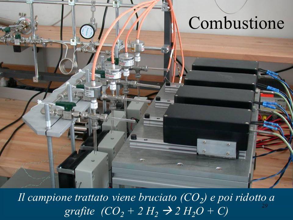 Combustione Il campione trattato viene bruciato (CO2) e poi ridotto a grafite (CO2 + 2 H2  2 H2O + C)