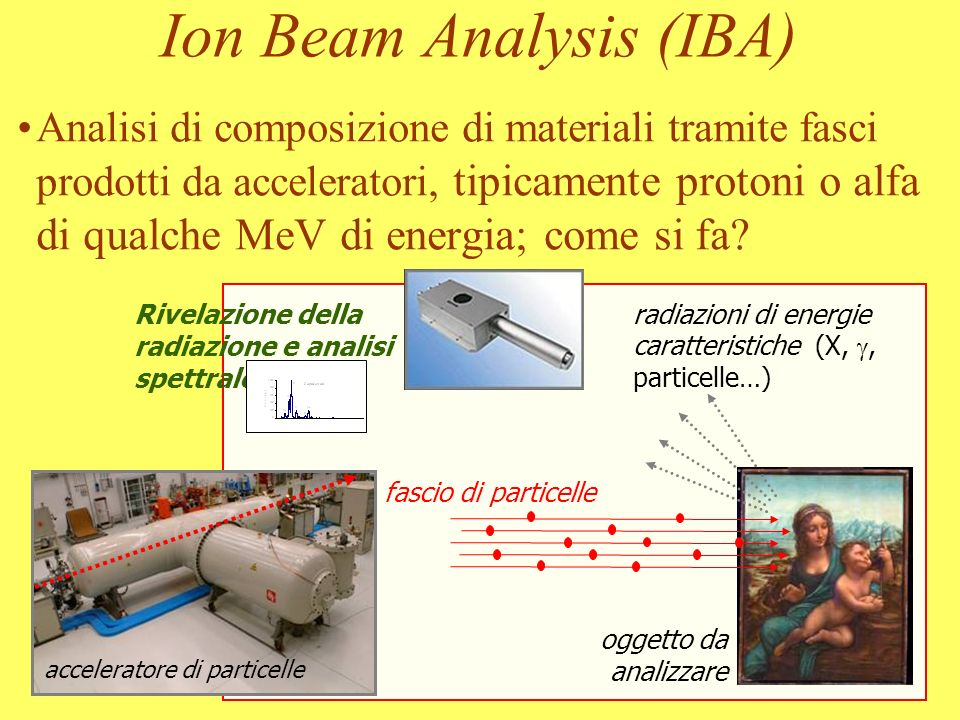 Ion Beam Analysis (IBA)‏