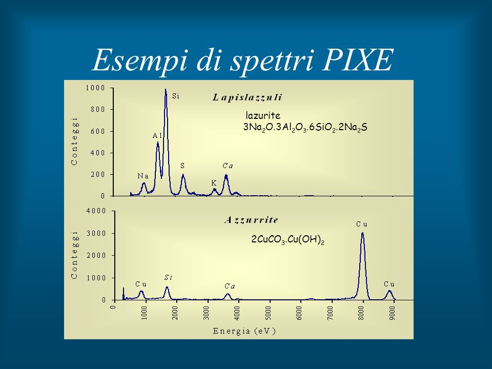 Esempi di spettri PIXE lazurite 3Na2O.3Al2O3.6SiO2.2Na2S