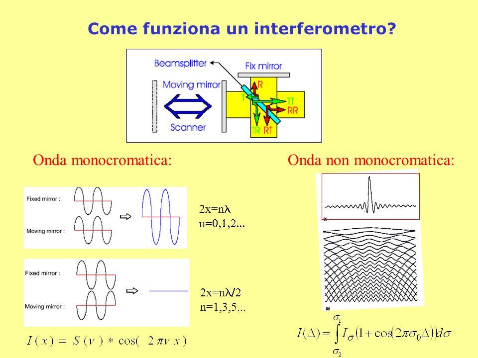 Come funziona un interferometro