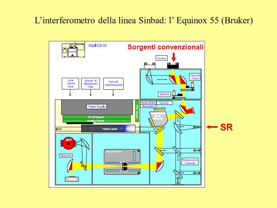 L'interferometro della linea Sinbad: l' Equinox 55 (Bruker)