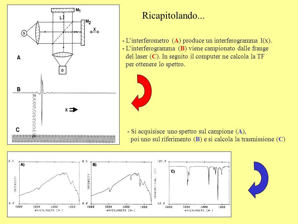 Ricapitolando... L'interferometro (A) produce un interferogramma I(x).