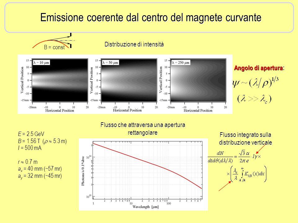 Emissione coerente dal centro del magnete curvante