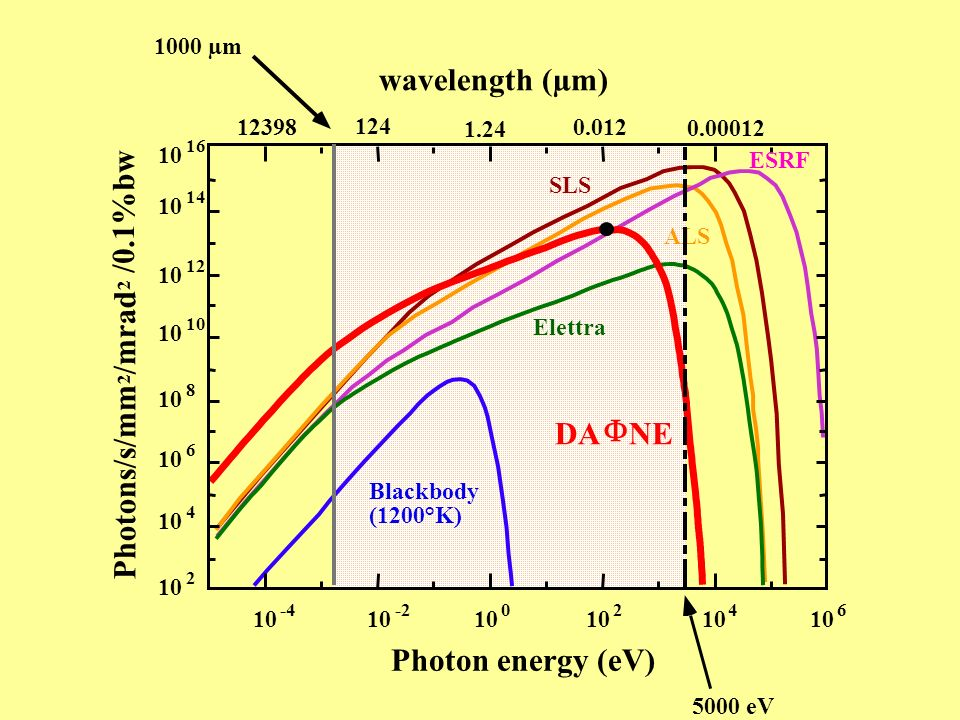 DA F NE wavelength (µm) Photon energy (eV) Photons/s/mm /mrad /0.1%bw