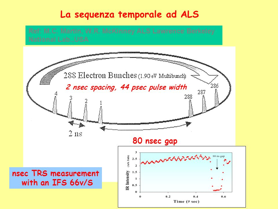 La sequenza temporale ad ALS 2 nsec spacing, 44 psec pulse width